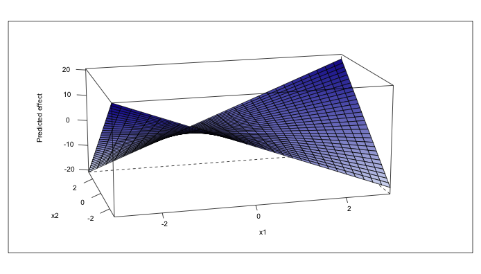 From Stata to R: 3D plot of an interaction effect – Olivia D'Aoust